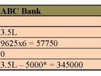 Punteggio di credito Personal Card Debt