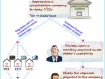 Consolidamento del debito – modo di spendere meno?